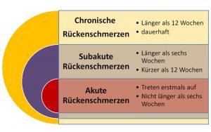 Rückenschmerzen unterer Rücken - Rückenschmerzen im zeitlichen Verlauf