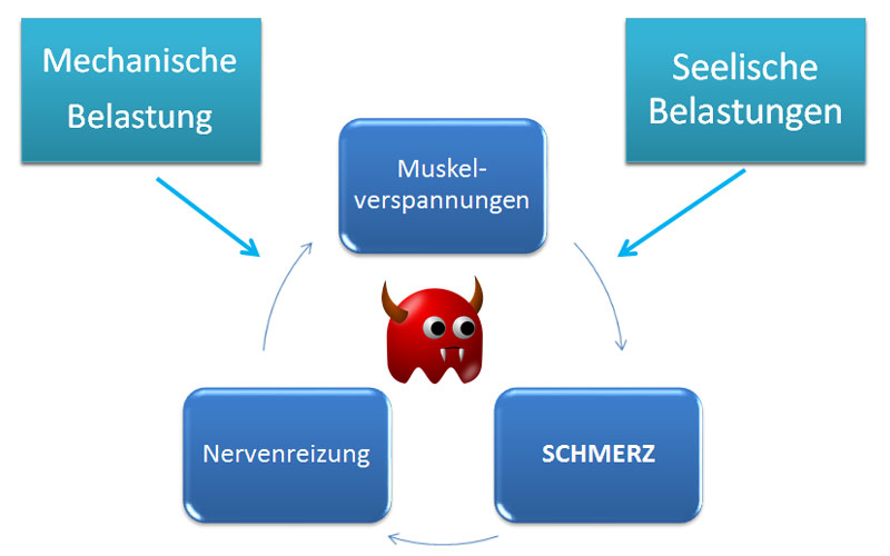 Teufelskreis des Rückens